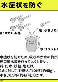 経口補水液 覚書